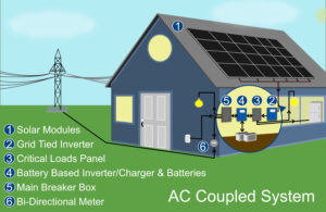 AC Coupling Solar