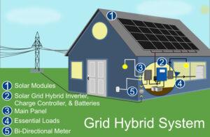 Grid Hybrid System Graphic