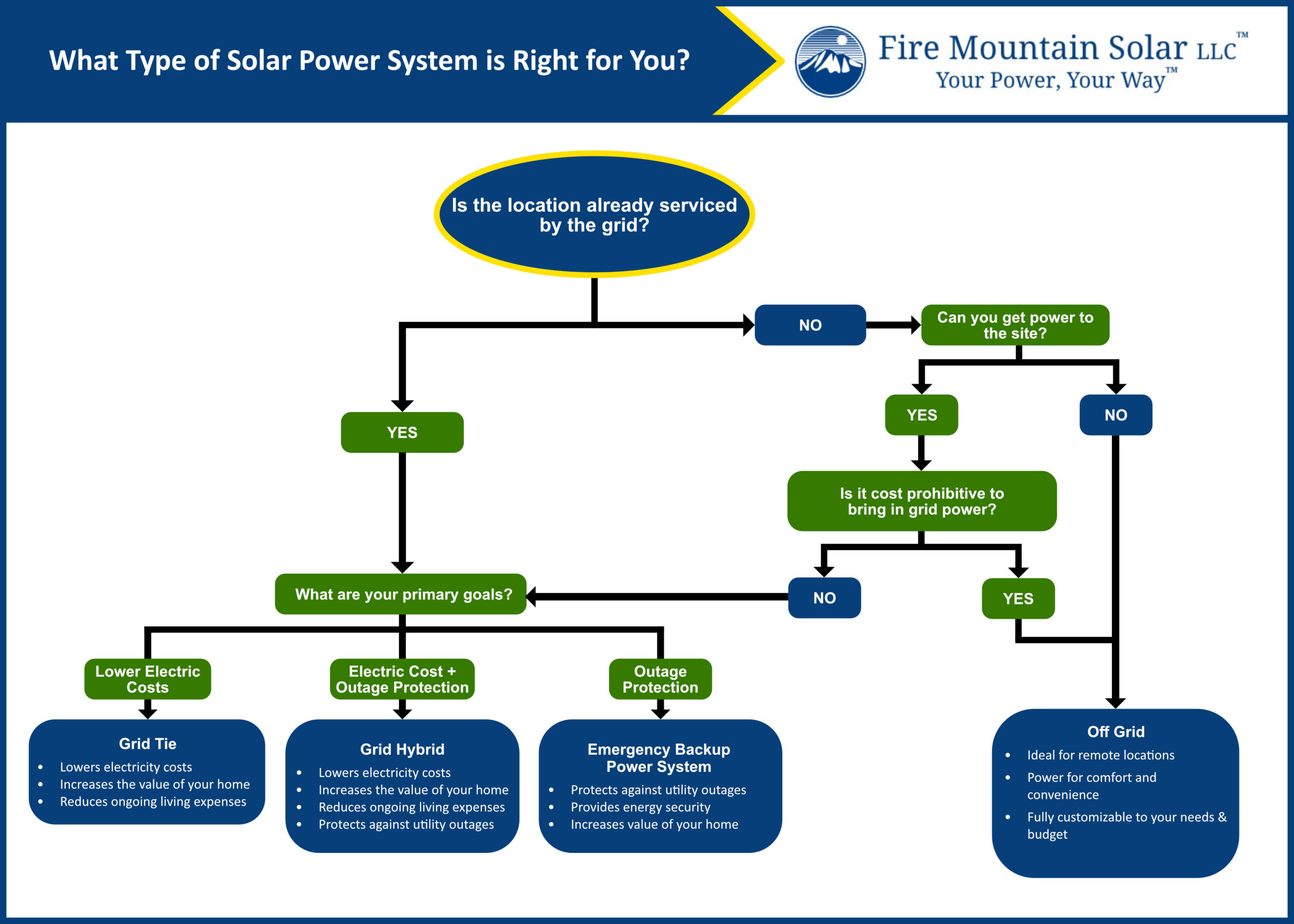 What Type of Solar Power System is Right for You?