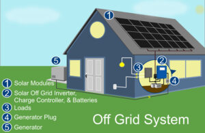 Off Grid System Graphic